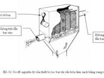 các phương pháp xử lý khí thải hạt điều