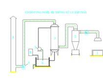 đề xuất và thiết kế công nghệ xử lý khí  NO2
