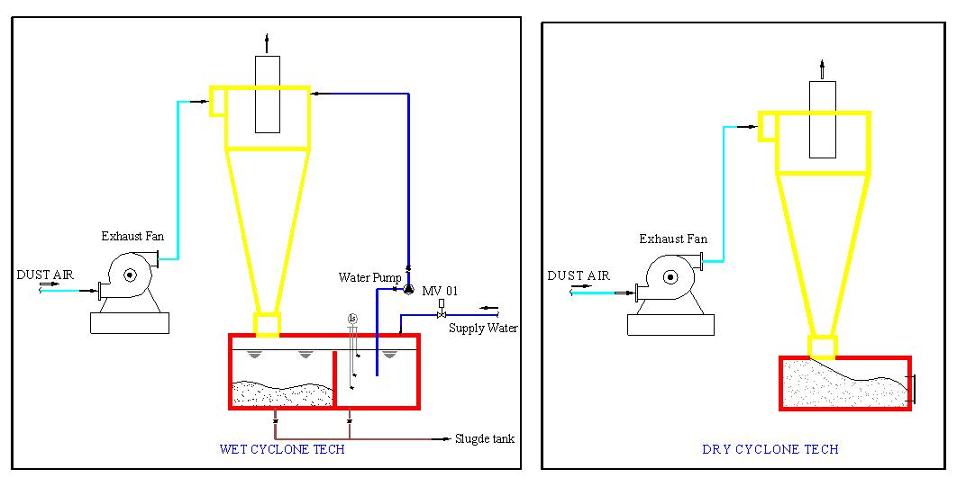 tính toán công nghệ xử lý khí hioxit cacbon