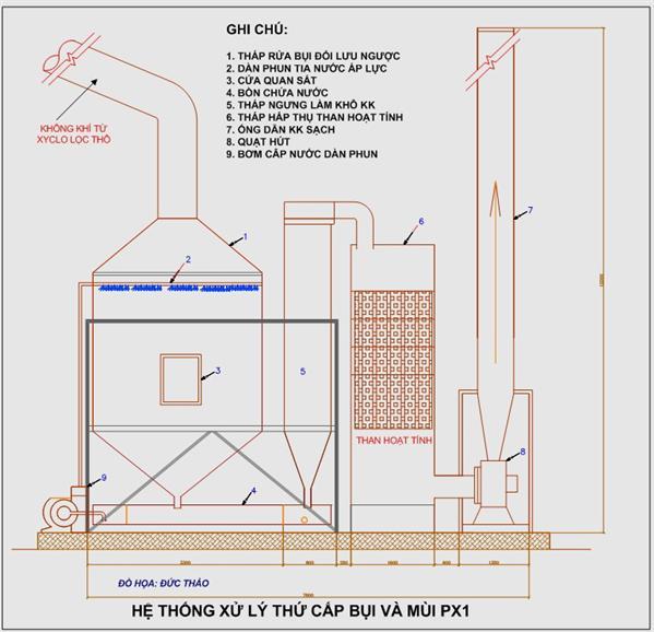 thiết kế công nghệ xử lý khí hioxit cacbon (2)