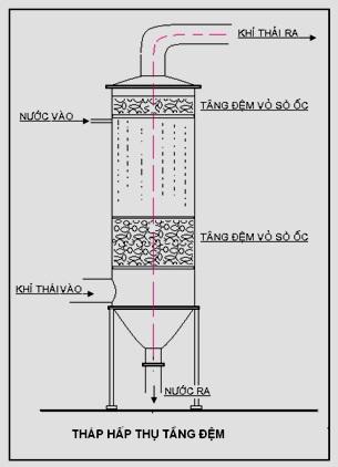 thiết kế công nghệ xử lý khí hioxit cacbon (3)