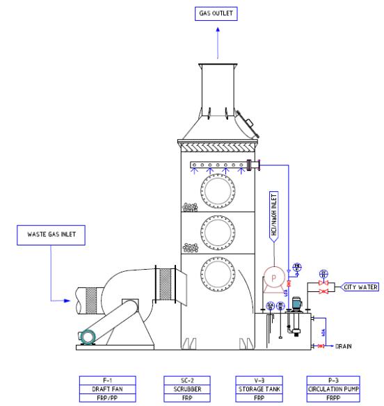 thiết kế công nghệ xử lý khí hioxit cacbon